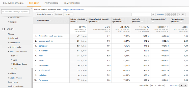 Vyhledávací dotazy - Google Analytics
