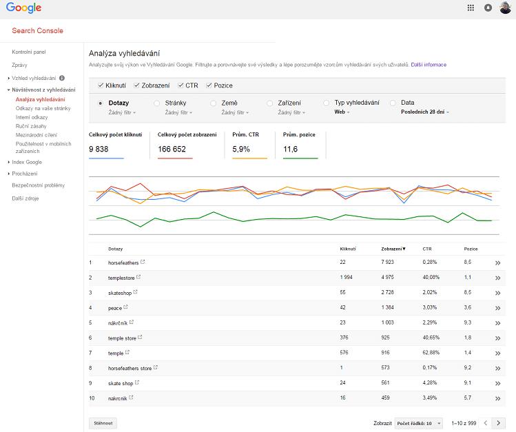 Analýza vyhledávání - Search Console