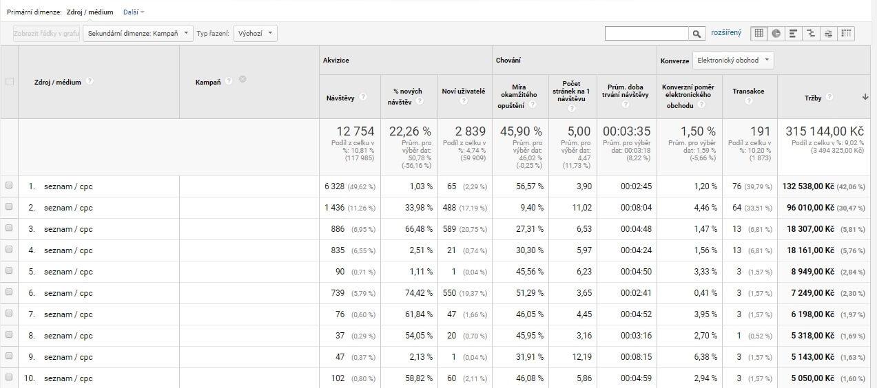 Sklik - Včetně brandu (čerpáno z Google Analytics)   Tržby = 315 144 Kč