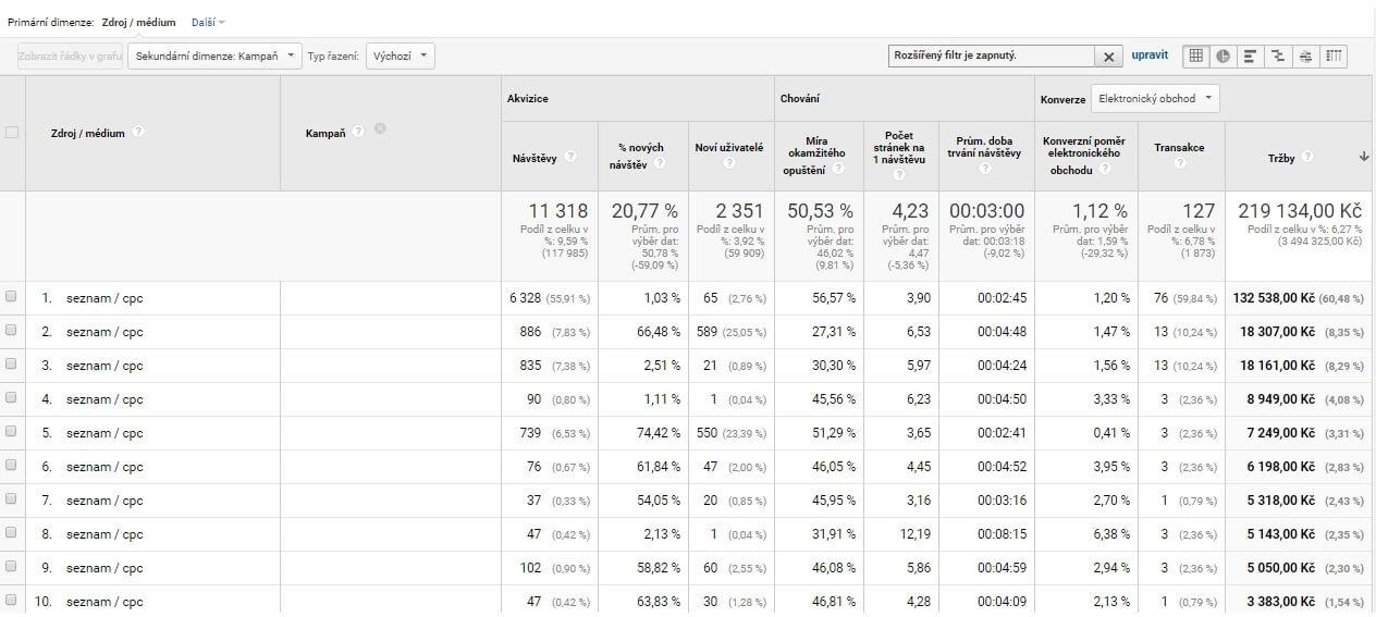Sklik - Non-brand (čerpáno z Google Analytics)   Tržby = 219 134 Kč