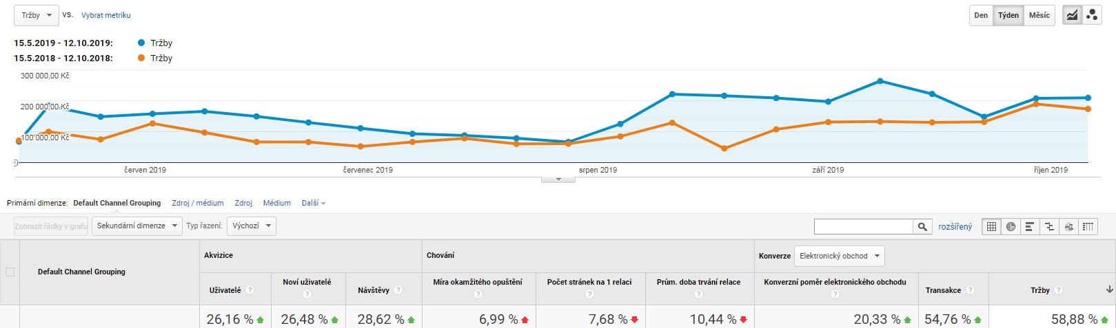 MegaSkate.cz – Procentuální výkon po redesignu (Zdroj: Google Analytics)