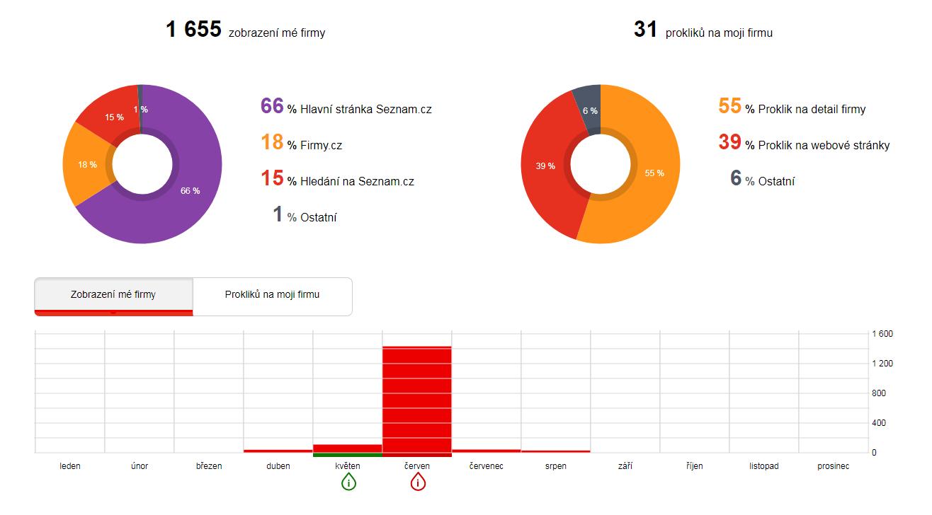 Firmy.cz - Statistika - Případová studie