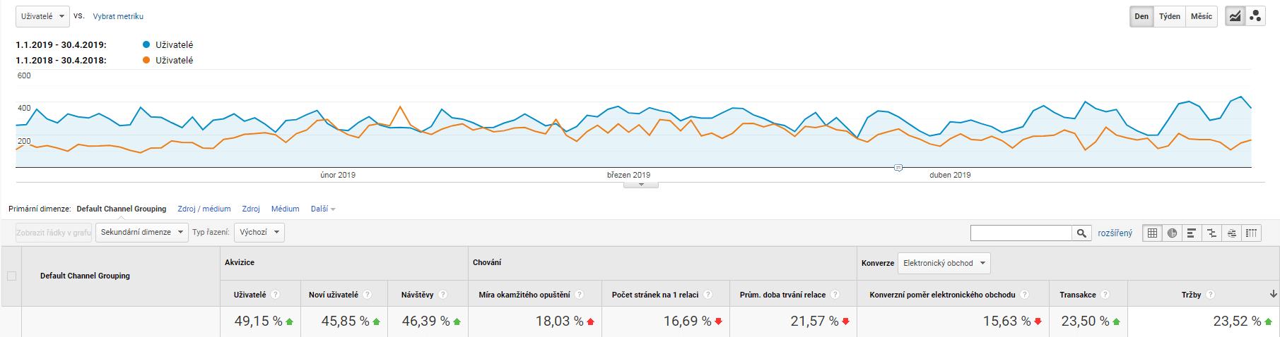 Actifit - Meziroční rozdíl tržeb a trafficu 2019 / 2018