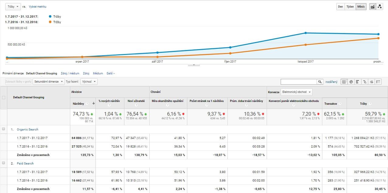 Jak jsme zvedli tržby o 550.000 Kč, aneb případová studie na SEO z roku 2017 4