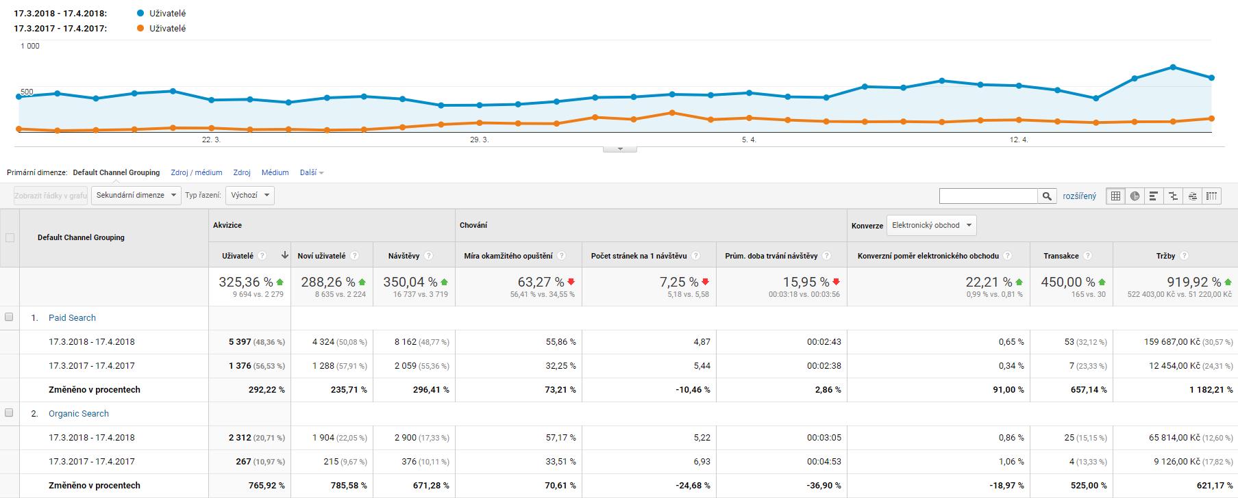 Jak na zvýšení návštěvnosti stránek | Případová studie 1