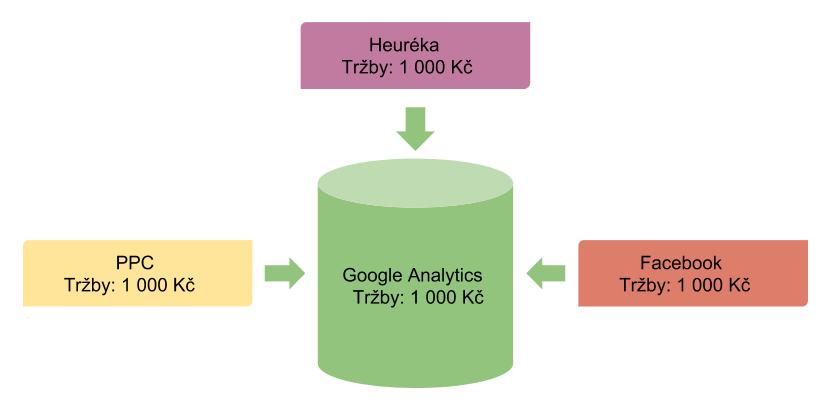 Jak vyhodnocovat tržby v Google Analytics a neztratit přitom hlavu? 2