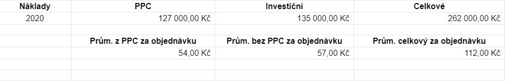 KPI náklady