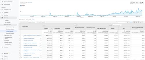 google-analytics-blog-navstevnost